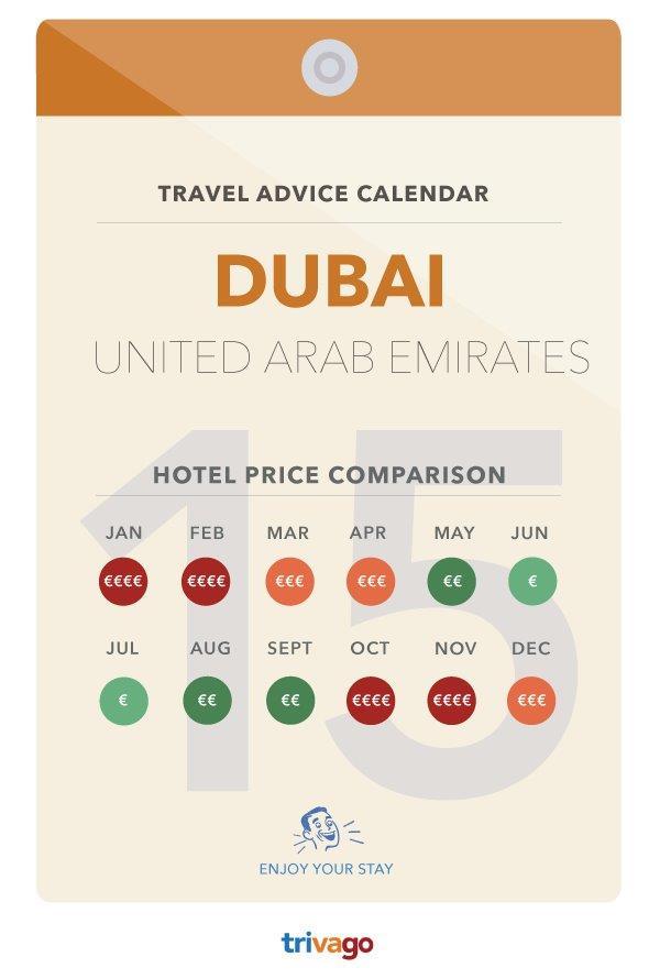 Quando andare a Dubai - Calendario prezzi hotel