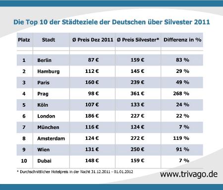 top 10 ranking hier feiern die deutschen ins jahr 2012. Black Bedroom Furniture Sets. Home Design Ideas