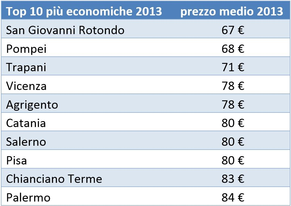 Classifica delle città con hotel più economici di Italia nel 2013
