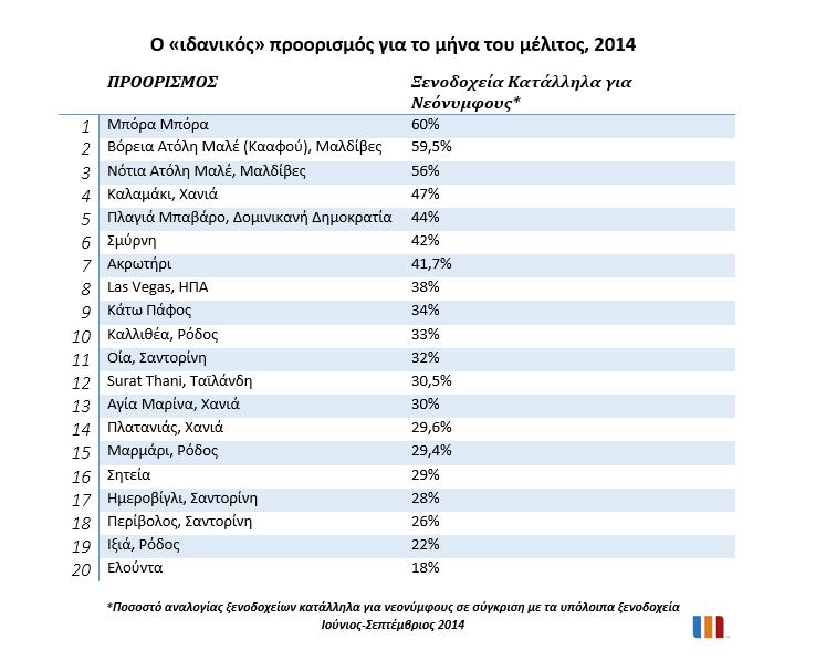 dimofilesteroi-idanikoi-proorismoi-minas-tou-melitos-2014oi-ellines-epilegoun-ellada-gia-to-mina-tou-melitos