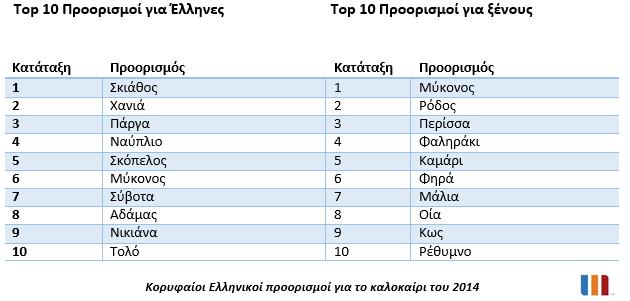 top-proorismoi-gia-ellines-kai-ksenous-touristes-ellinikoi-proorismoi-kalokairi-2014