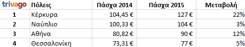 trivago_prices_greek_destinations_easter_2015