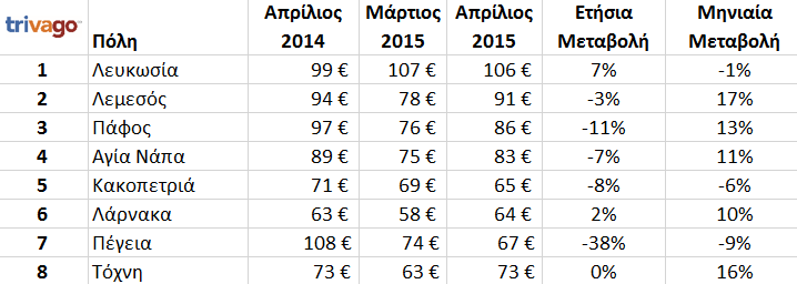 cypriot_cities_prices