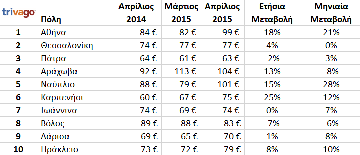 greek_cities_prices