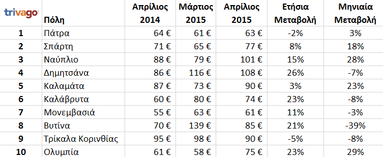 peloponnese_cities_prices