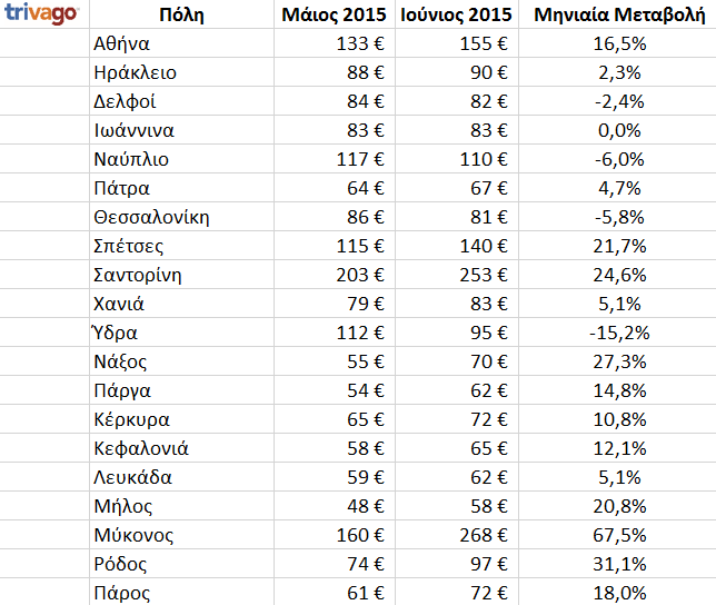 table_greek_cities_prices