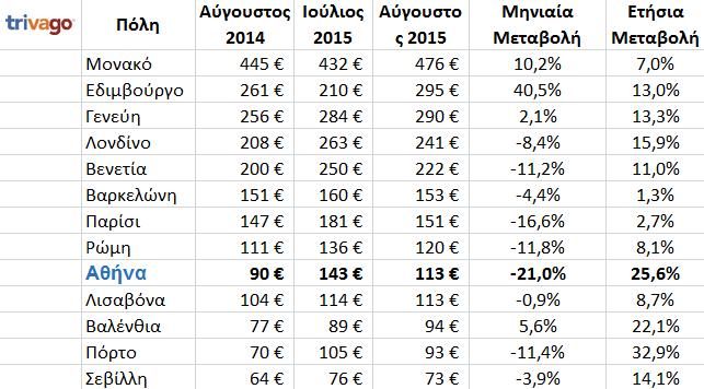 οικονομικοτερες πολεις της ευρωπης