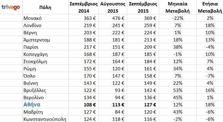 ερευνα τιμες ξενοδοχειων σεπτεμβριος European_cities_prices ερευνα τιμες ξενοδοχειων σεπτεμβριος