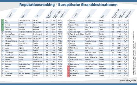 Alle Ergebnisse des Reputationsrankings europäischer Stranddestinationen