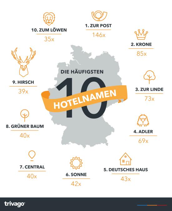 meist verwendete Hotelnamen in Deutschland
